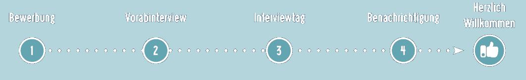 Bewerbungsprozess infologistix GmbH